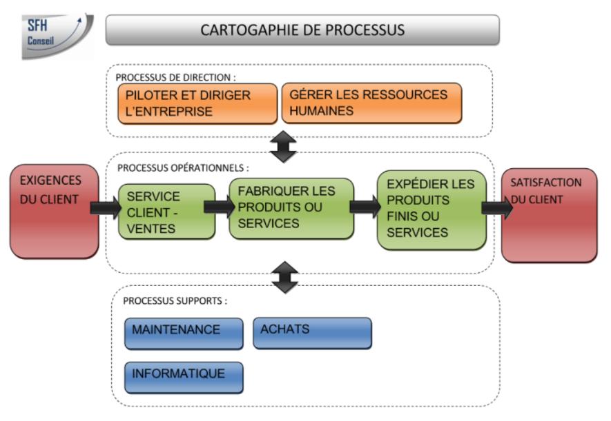 Cartographie des processus
